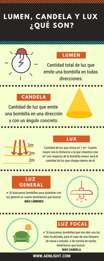 Lumen, Candela y Lux ¿Qué son?